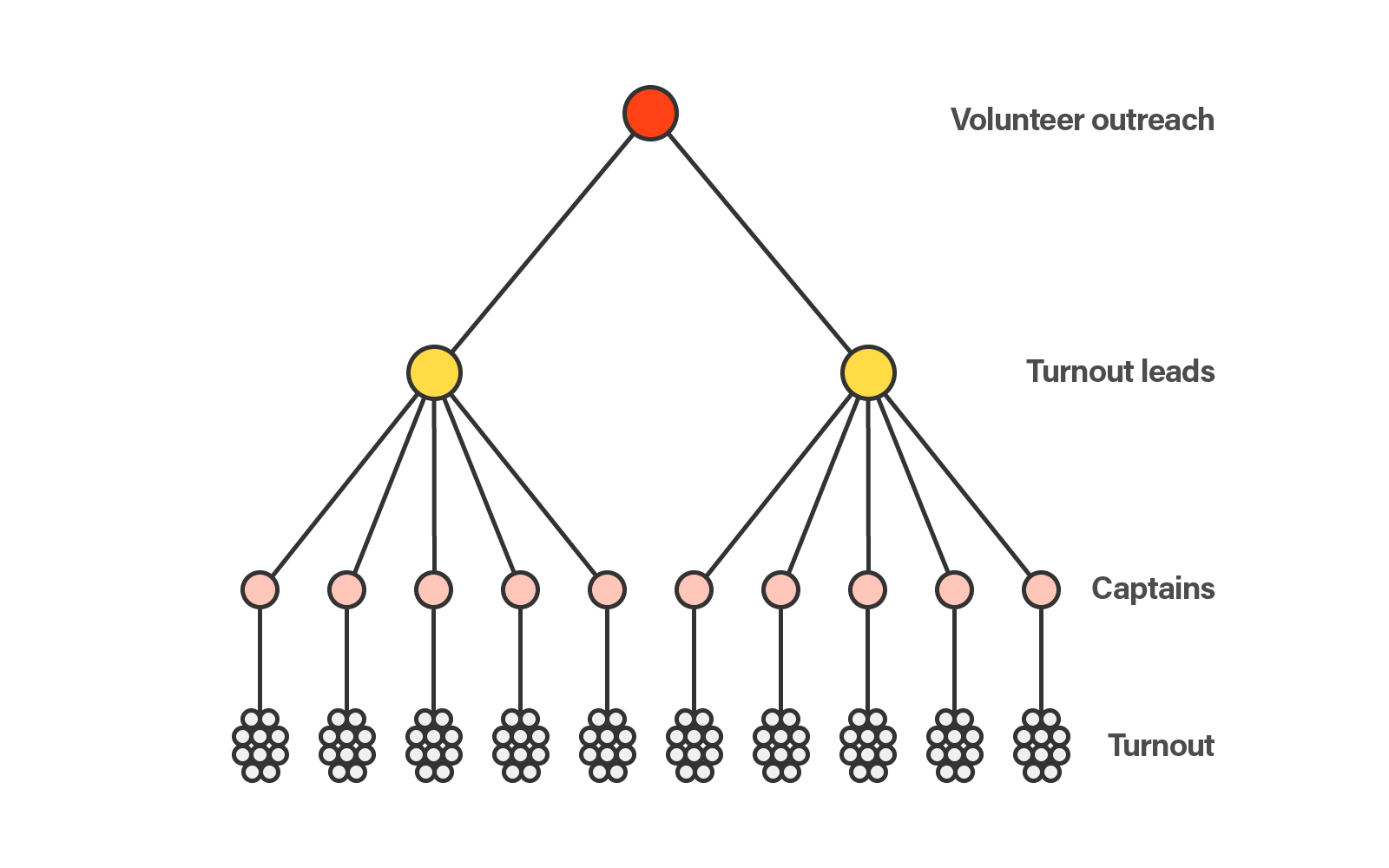 Turnout captains shown by a pyramid of dots