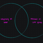 A venn diagram with 'urgency of now' and 'patience of 1000 years' as two circles that are overlapping